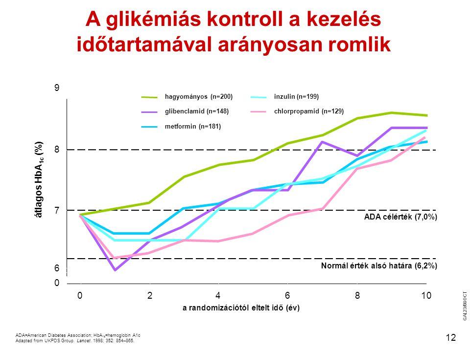 A glikémiás kontroll a kezelés időtartamával arányosan romlik