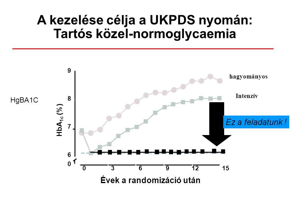 A kezelése célja a UKPDS nyomán: Tartós közel-normoglycaemia