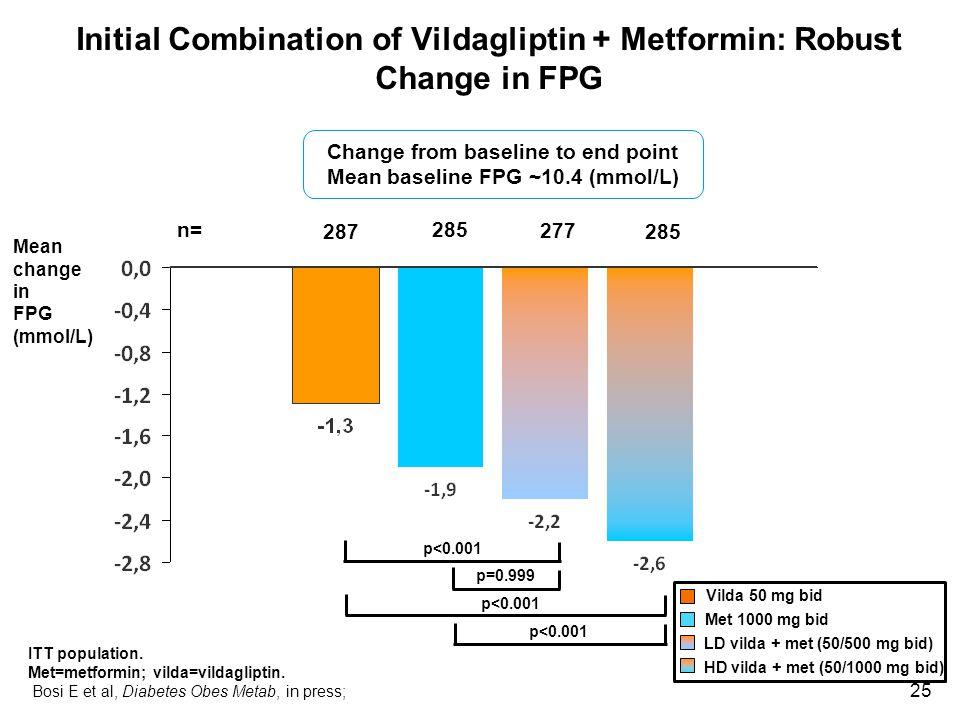Initial Combination of Vildagliptin + Metformin: Robust Change in FPG
