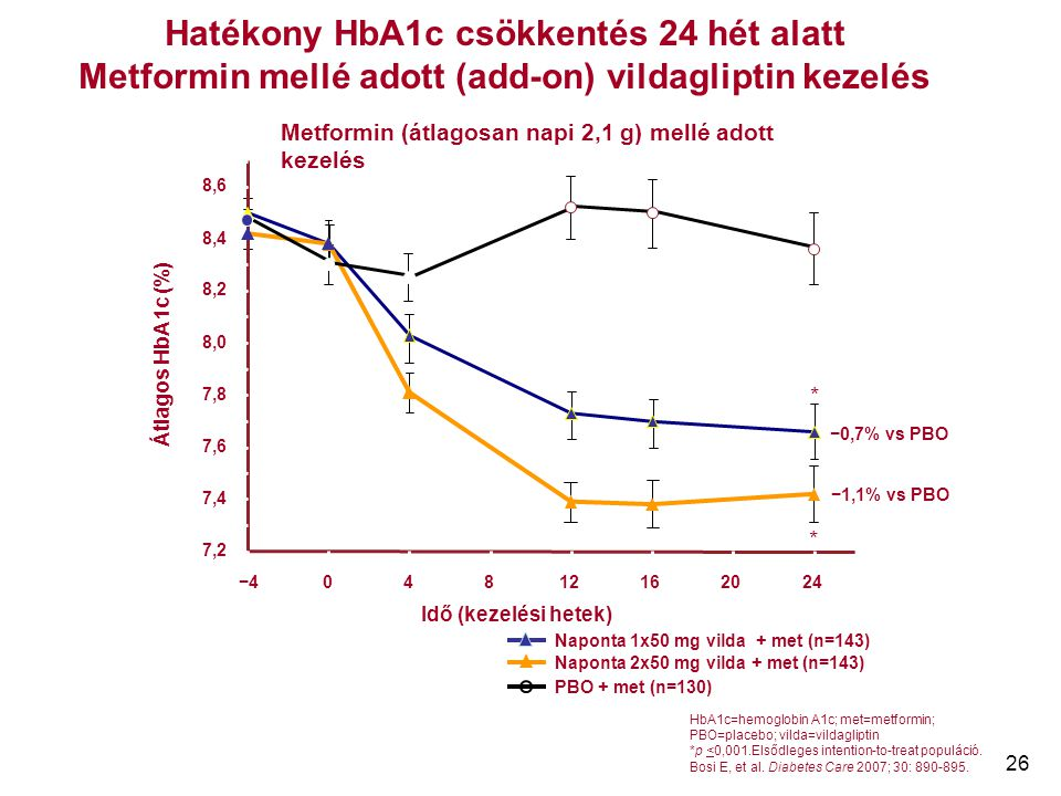 Hatékony HbA1c csökkentés 24 hét alatt Metformin mellé adott (add-on) vildagliptin kezelés