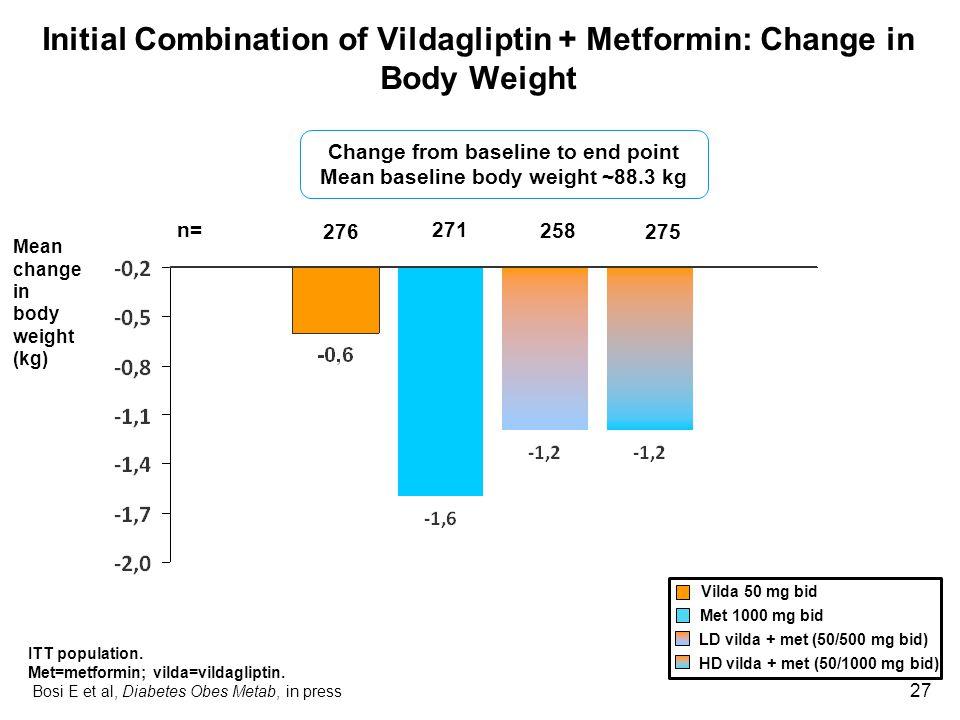Initial Combination of Vildagliptin + Metformin: Change in Body Weight