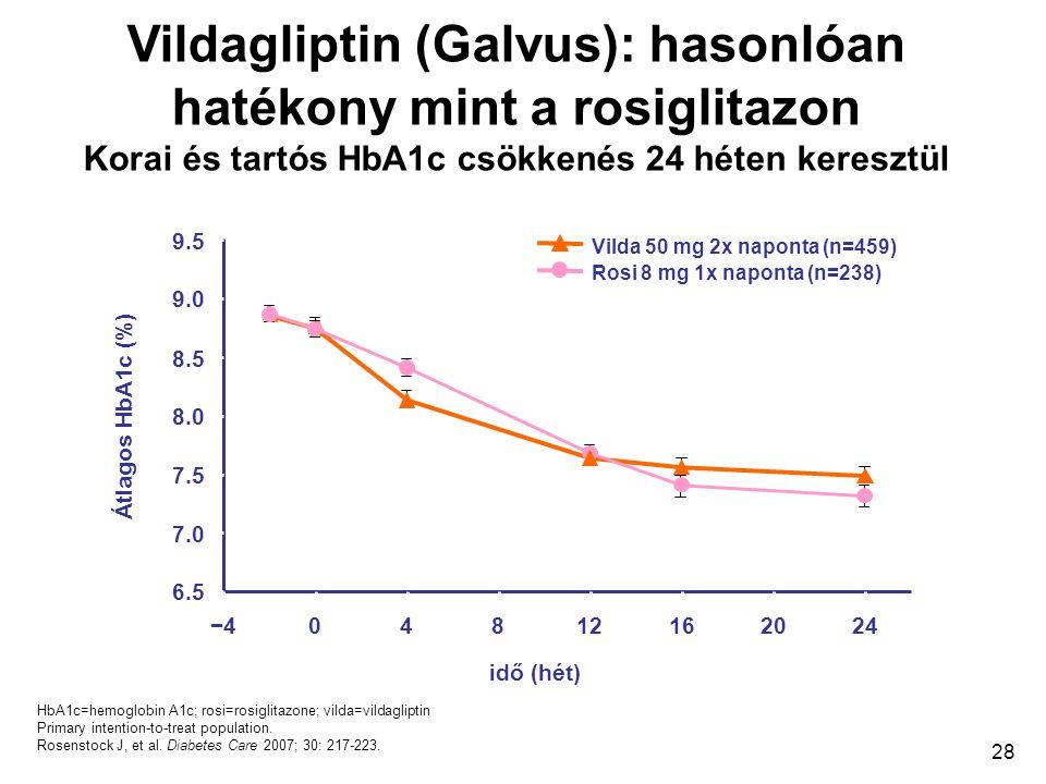 Vildagliptin (Galvus): hasonlóan hatékony mint a rosiglitazon Korai és tartós HbA1c csökkenés 24 héten keresztül