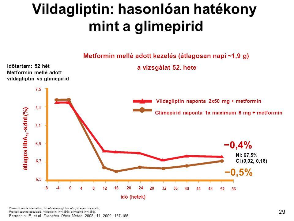 Vildagliptin: hasonlóan hatékony mint a glimepirid