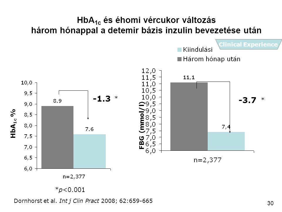 HbA1c és éhomi vércukor változás három hónappal a detemir bázis inzulin bevezetése után