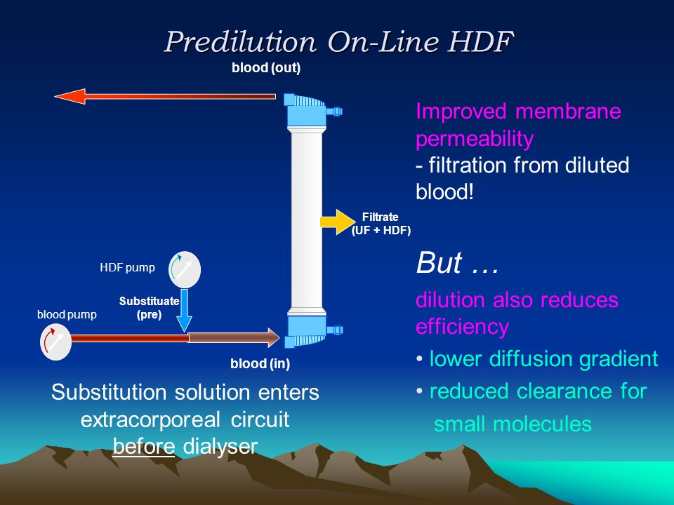 Predilution On-Line HDF