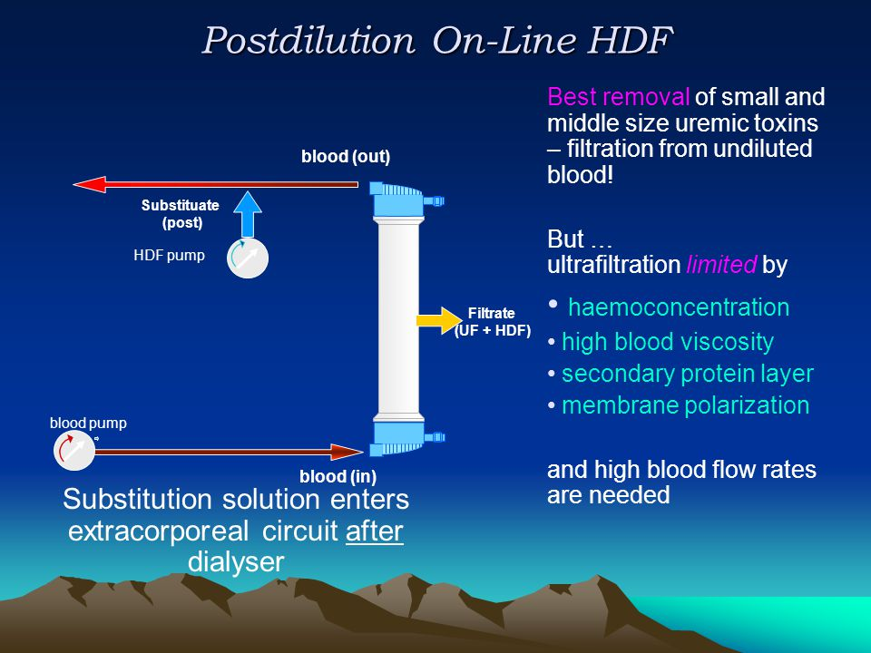 Postdilution On-Line HDF