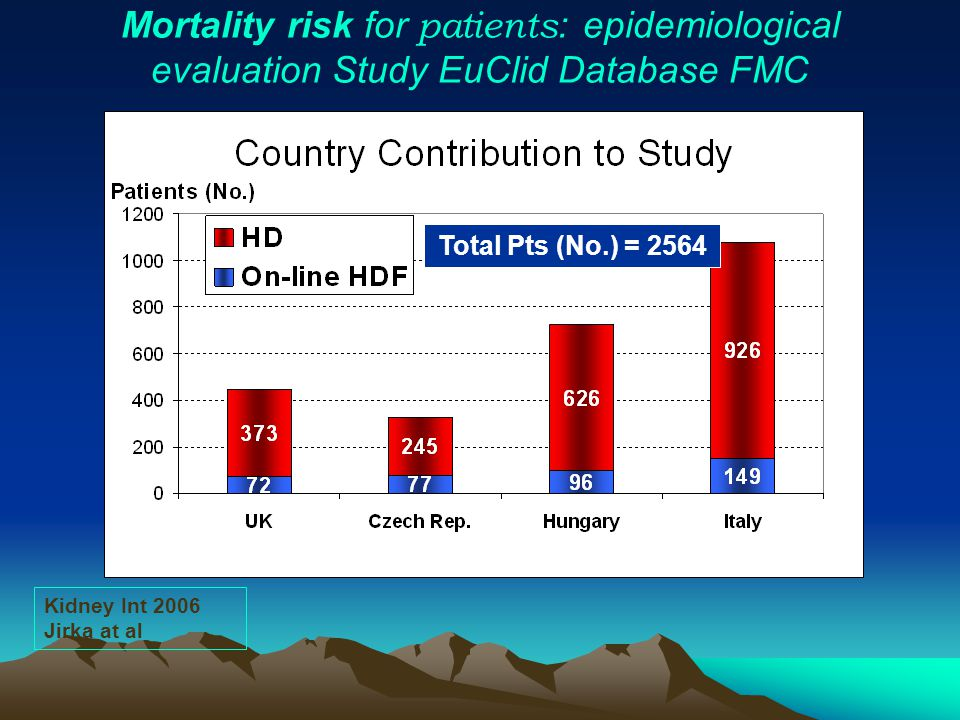 Mortality risk for patients: epidemiological evaluation Study EuClid Database FMC
