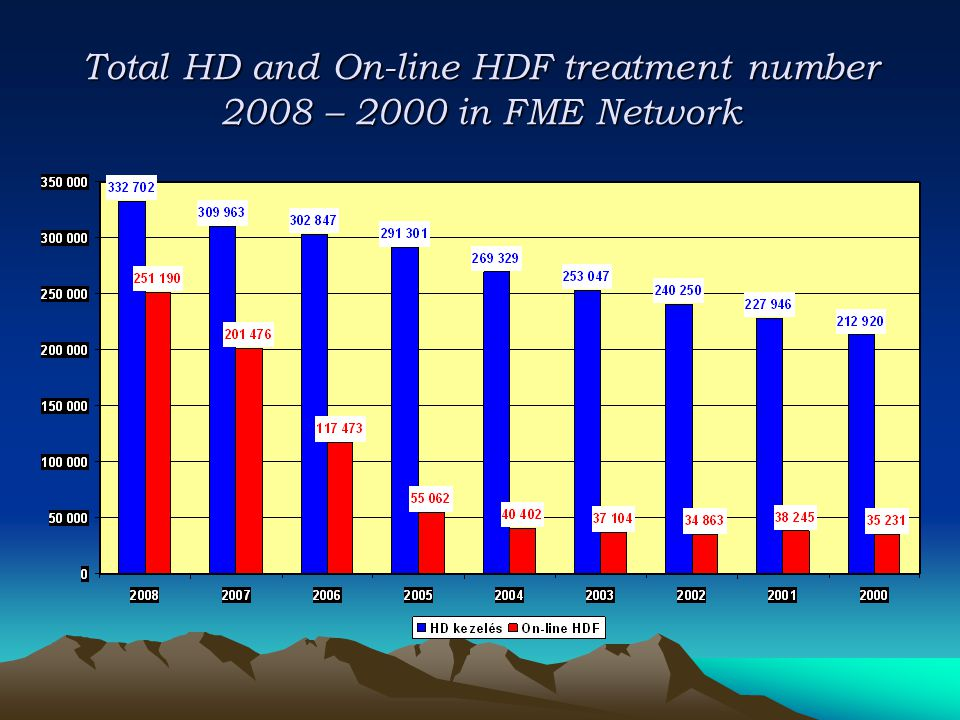 Total HD and On-line HDF treatment number 2008 – 2000 in FME Network