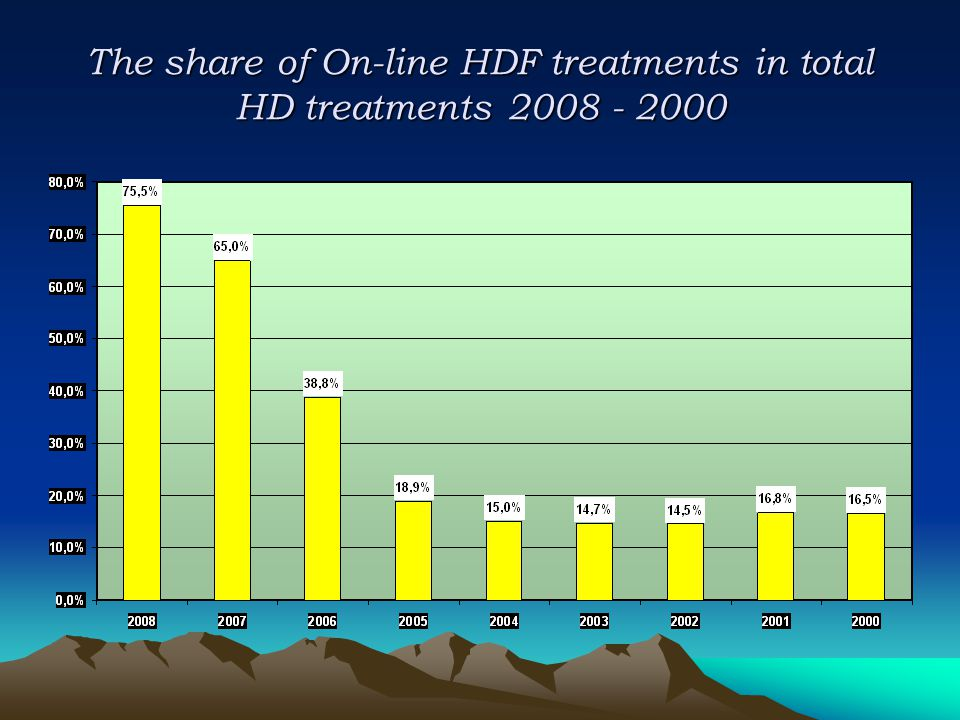 The share of On-line HDF treatments in total HD treatments 2008 - 2000