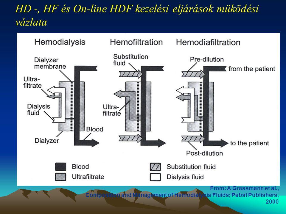 HD -, HF és On-line HDF kezelési eljárások müködési vázlata