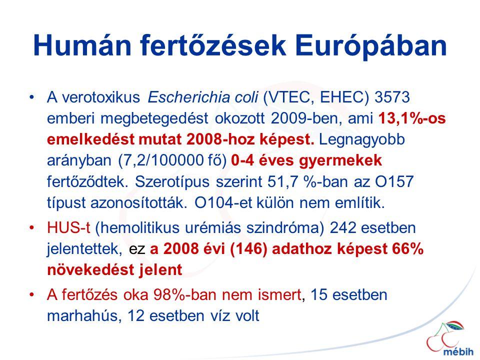 Humán fertőzések Európában