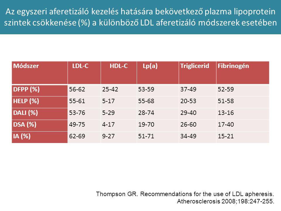 Az egyszeri aferetizáló kezelés hatására bekövetkező plazma lipoprotein szintek csökkenése (%) a különböző LDL aferetizáló módszerek esetében