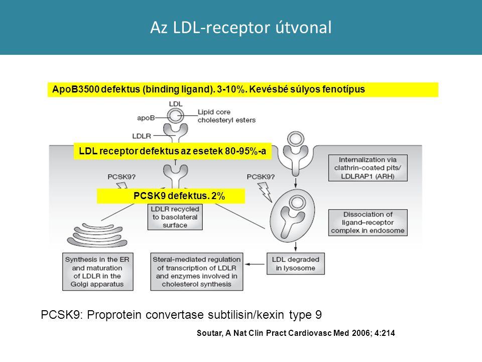 Az LDL-receptor útvonal