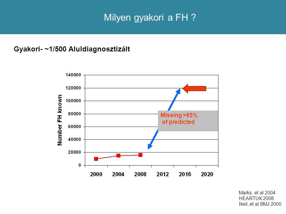 Milyen gyakori a FH Gyakori- ~1/500 Aluldiagnosztizált