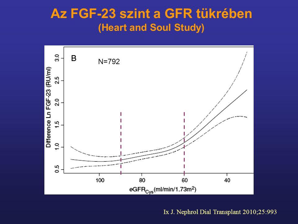 Az FGF-23 szint a GFR tükrében