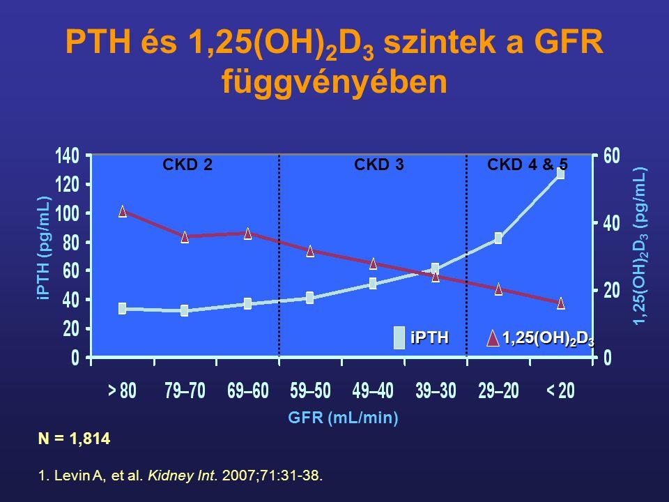 PTH és 1,25(OH)2D3 szintek a GFR függvényében