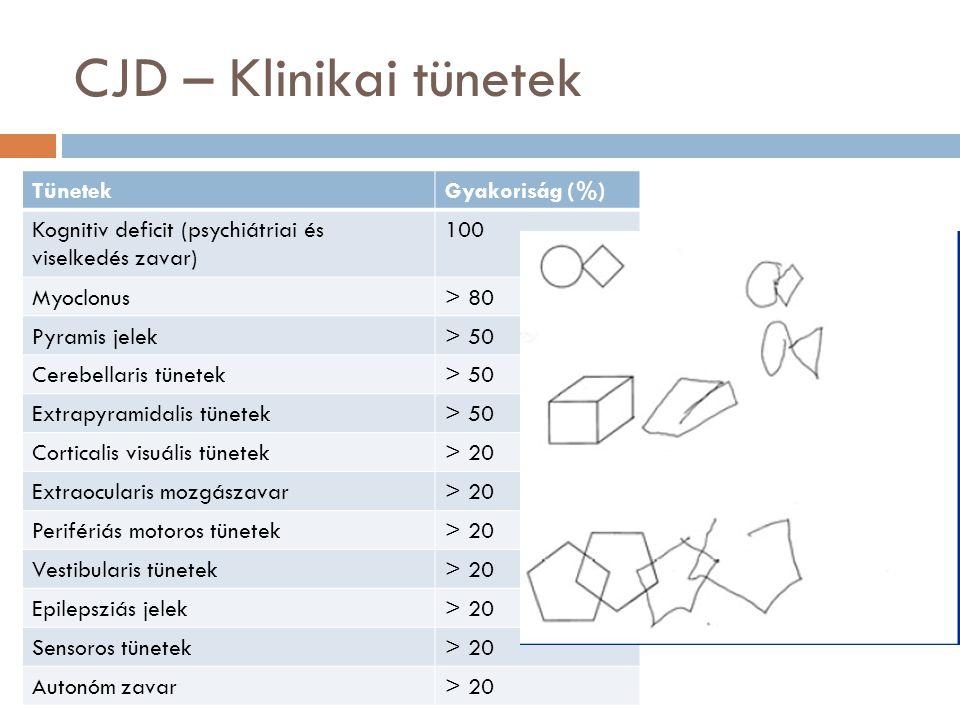 CJD – Klinikai tünetek Tünetek Gyakoriság (%)