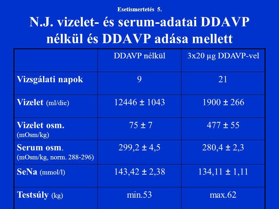 Serum osm. (mOsm/kg, norm. 288-296) 299,2 ± 4,5 280,4 ± 2,3