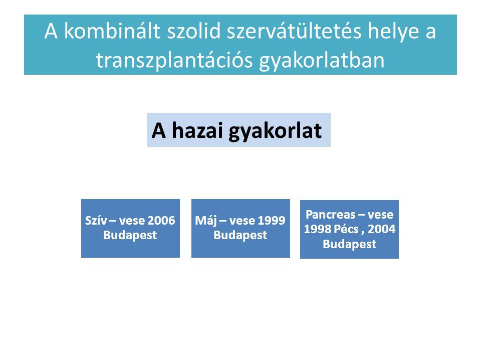 Pancreas – vese 1998 Pécs , 2004 Budapest