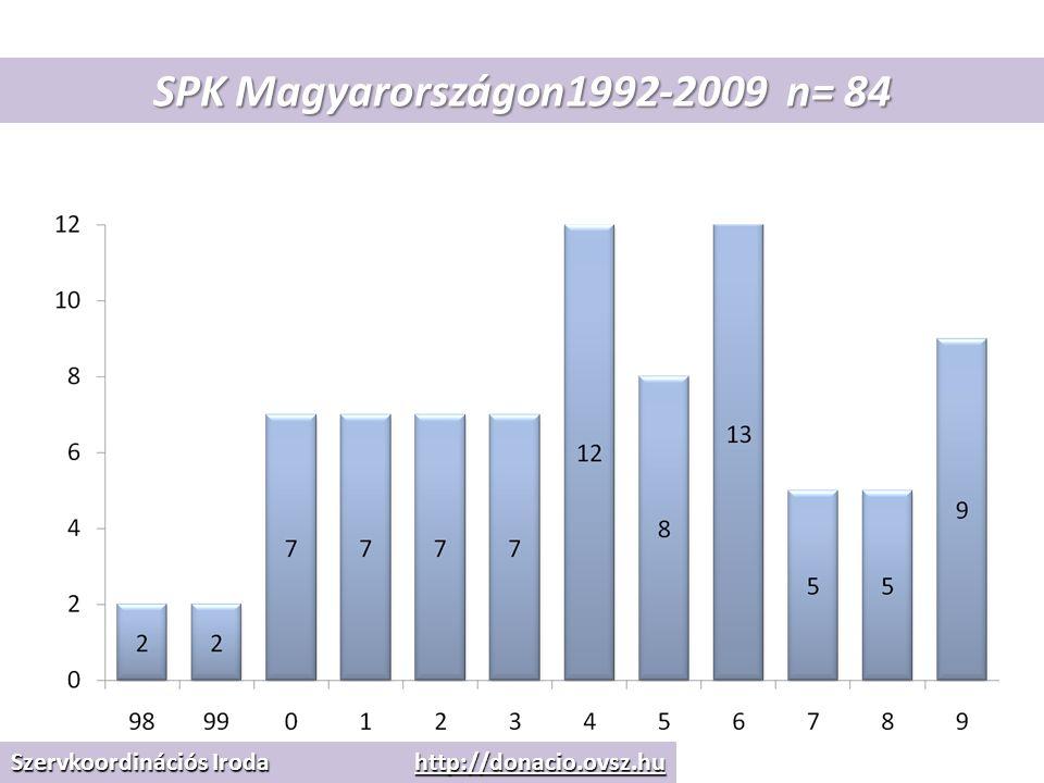 SPK Magyarországon1992-2009 n= 84