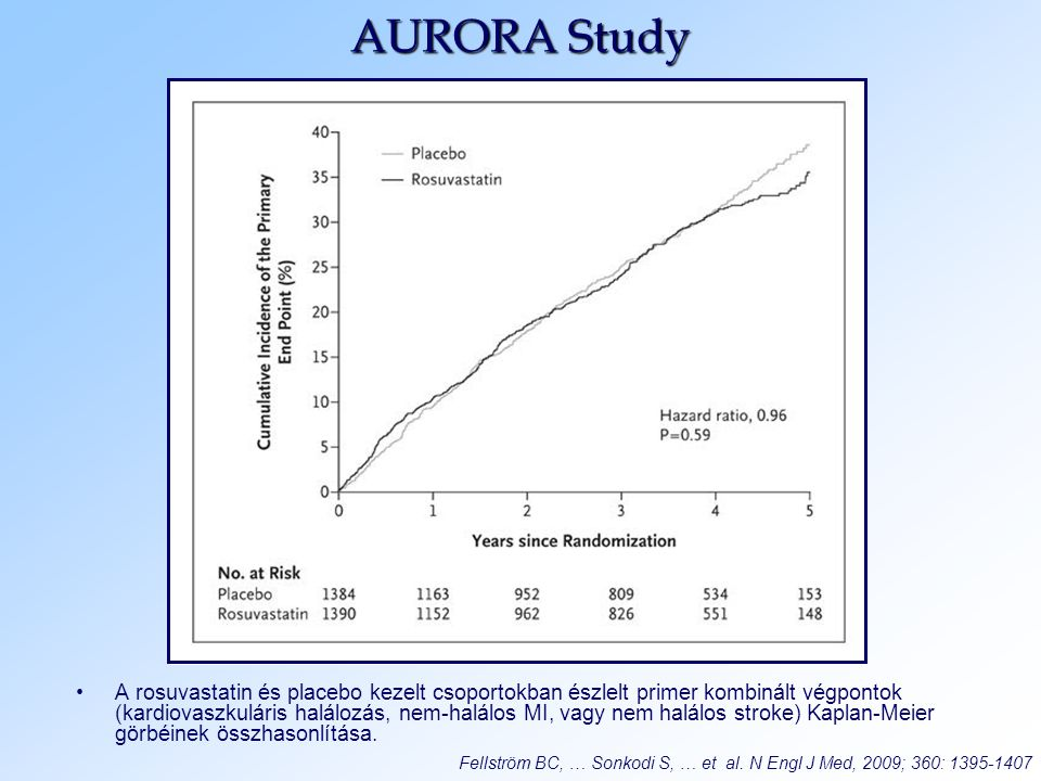 AURORA Study