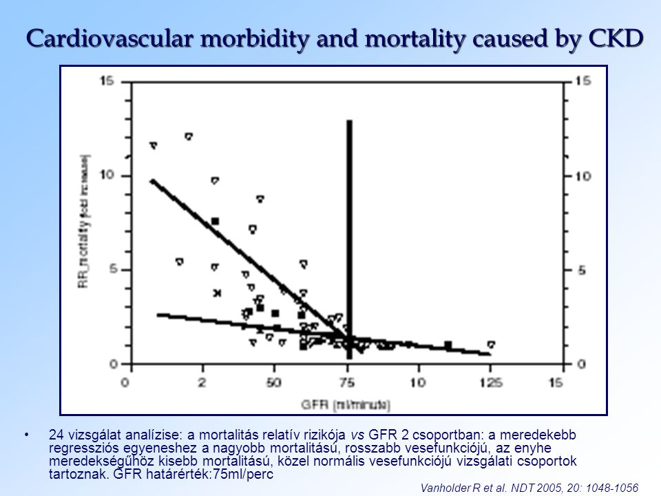 Cardiovascular morbidity and mortality caused by CKD