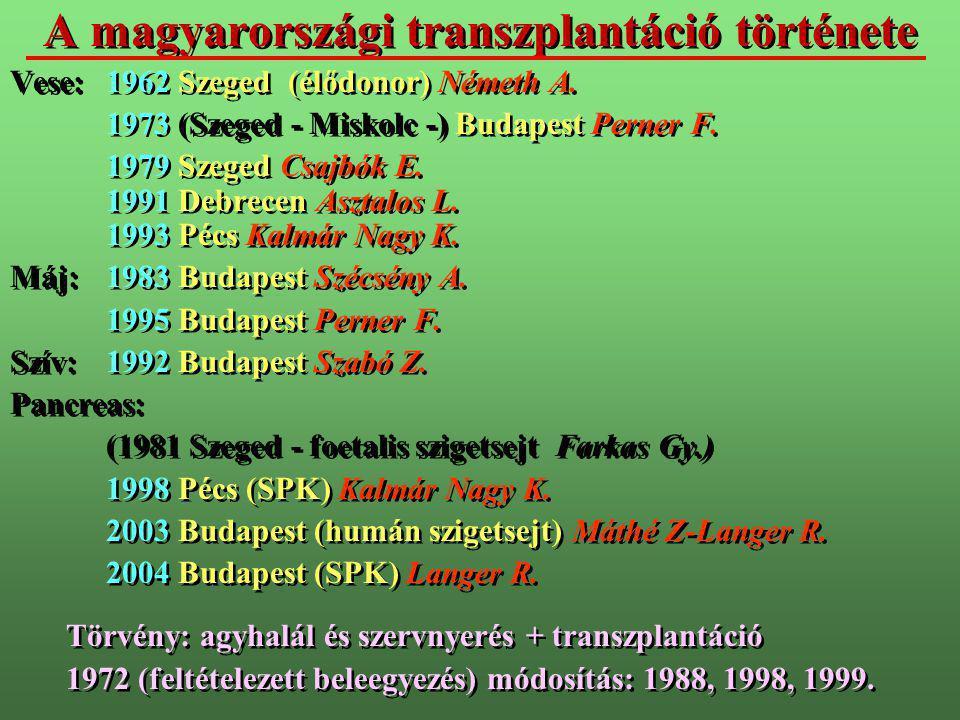 A magyarországi transzplantáció története