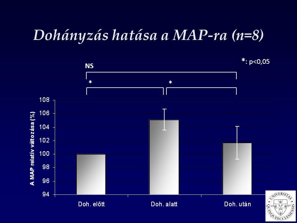 Dohányzás hatása a MAP-ra (n=8)