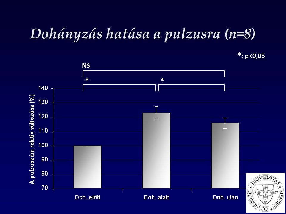 Dohányzás hatása a pulzusra (n=8)