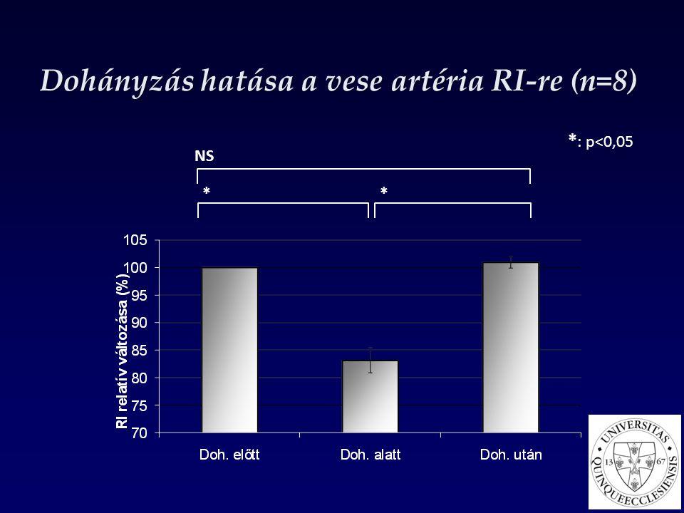 Dohányzás hatása a vese artéria RI-re (n=8)