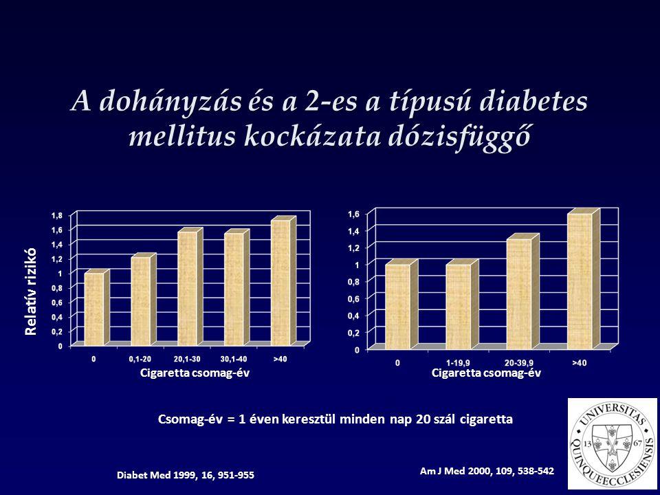 A dohányzás és a 2-es a típusú diabetes mellitus kockázata dózisfüggő