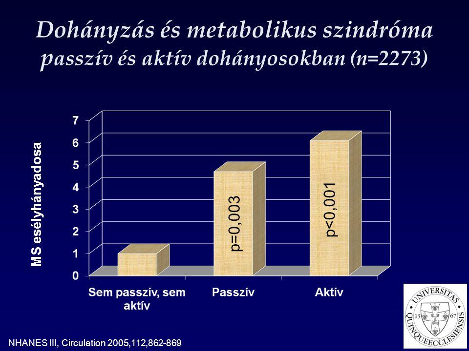 Dohányzás és metabolikus szindróma passzív és aktív dohányosokban (n=2273)