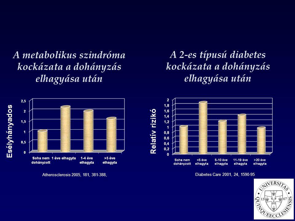 A metabolikus szindróma kockázata a dohányzás elhagyása után
