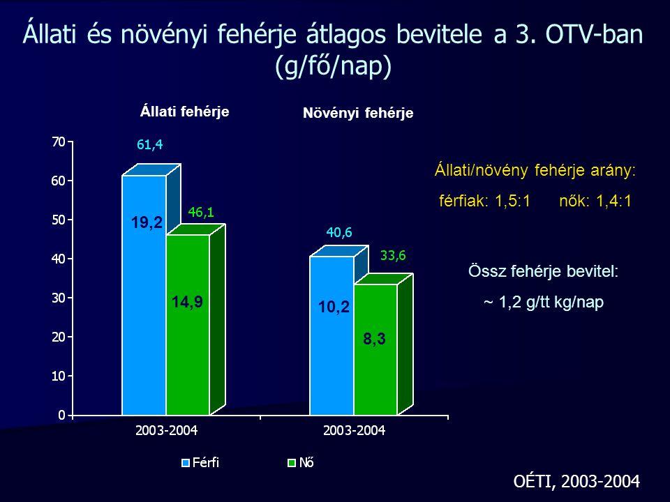 Állati és növényi fehérje átlagos bevitele a 3. OTV-ban (g/fő/nap)
