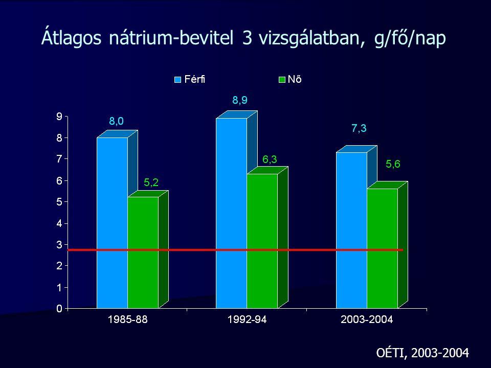 Átlagos nátrium-bevitel 3 vizsgálatban, g/fő/nap