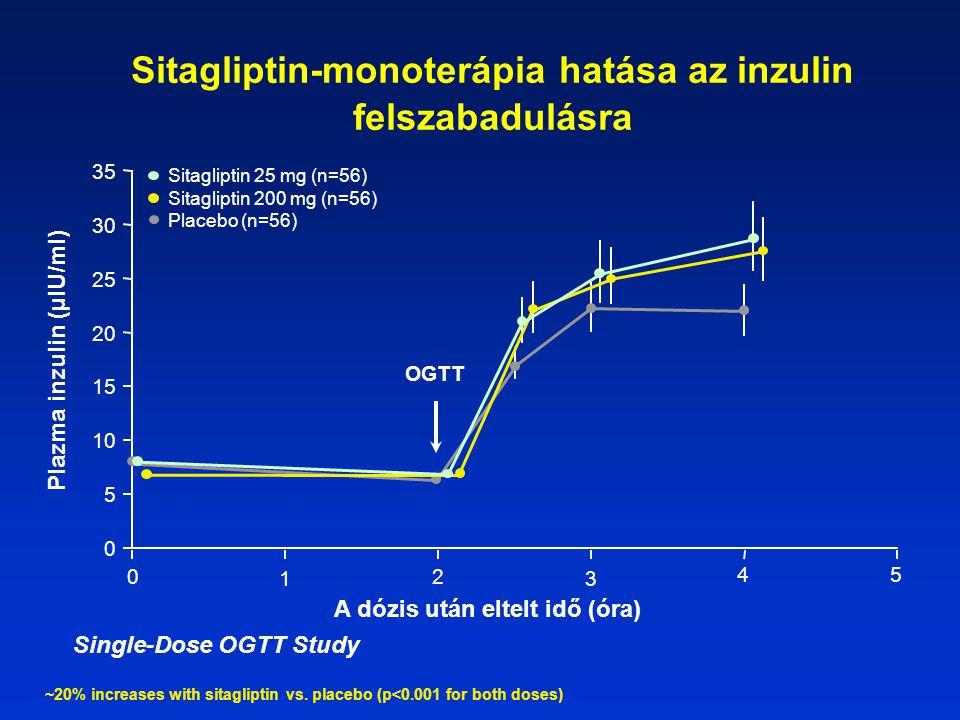 Sitagliptin-monoterápia hatása az inzulin felszabadulásra