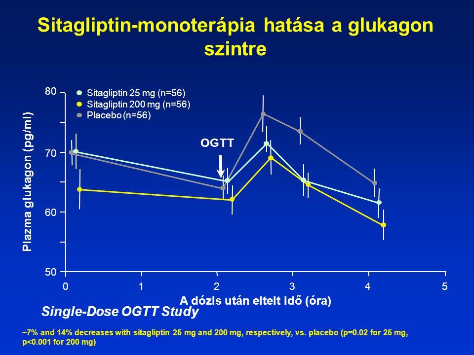Sitagliptin-monoterápia hatása a glukagon szintre