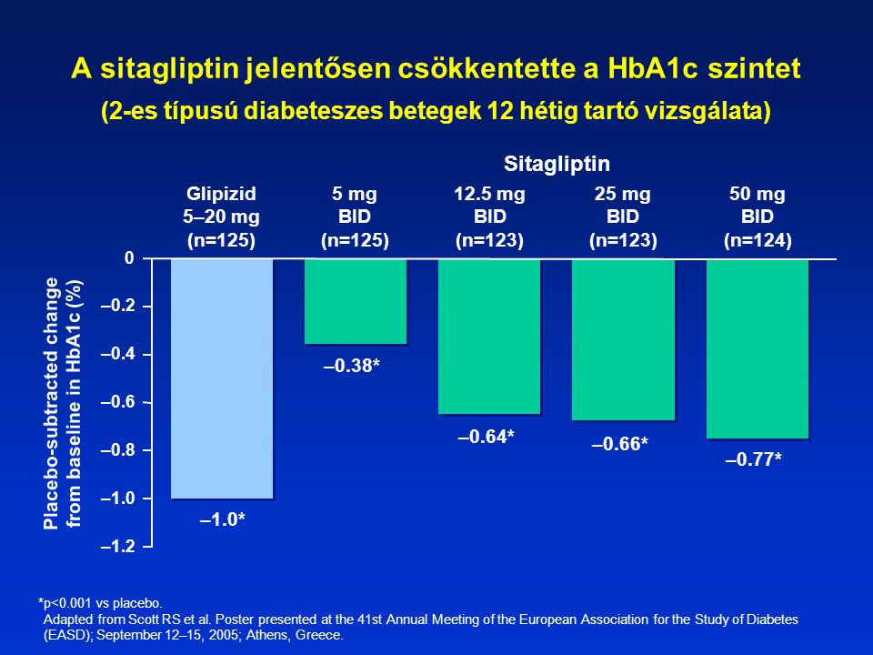 Placebo-subtracted change from baseline in HbA1c (%)
