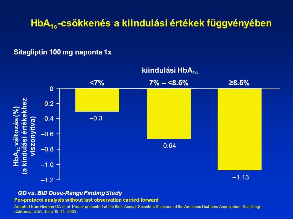 HbA1c-csökkenés a kiindulási értékek függvényében