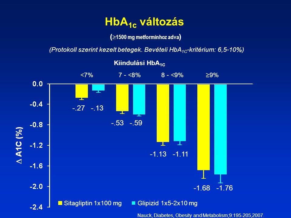 HbA1c változás (1500 mg metforminhoz adva)