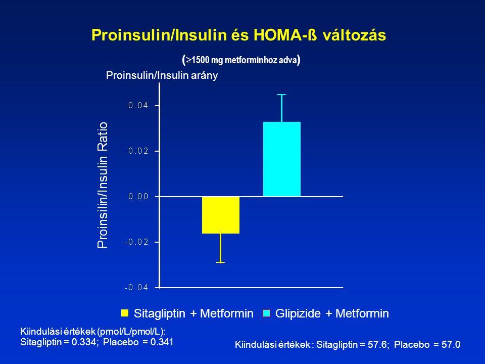 Proinsulin/Insulin és HOMA-ß változás (1500 mg metforminhoz adva)