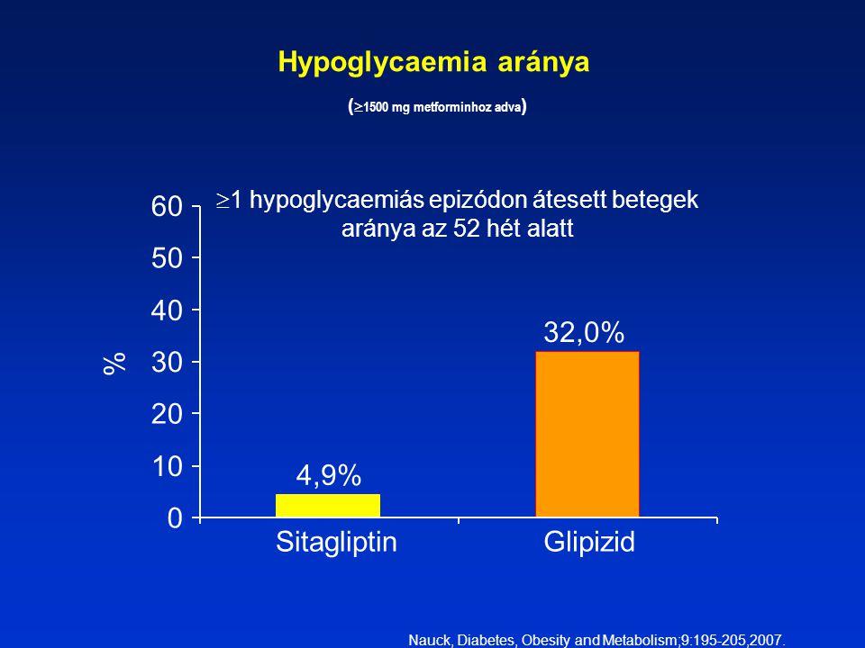 Hypoglycaemia aránya (1500 mg metforminhoz adva)