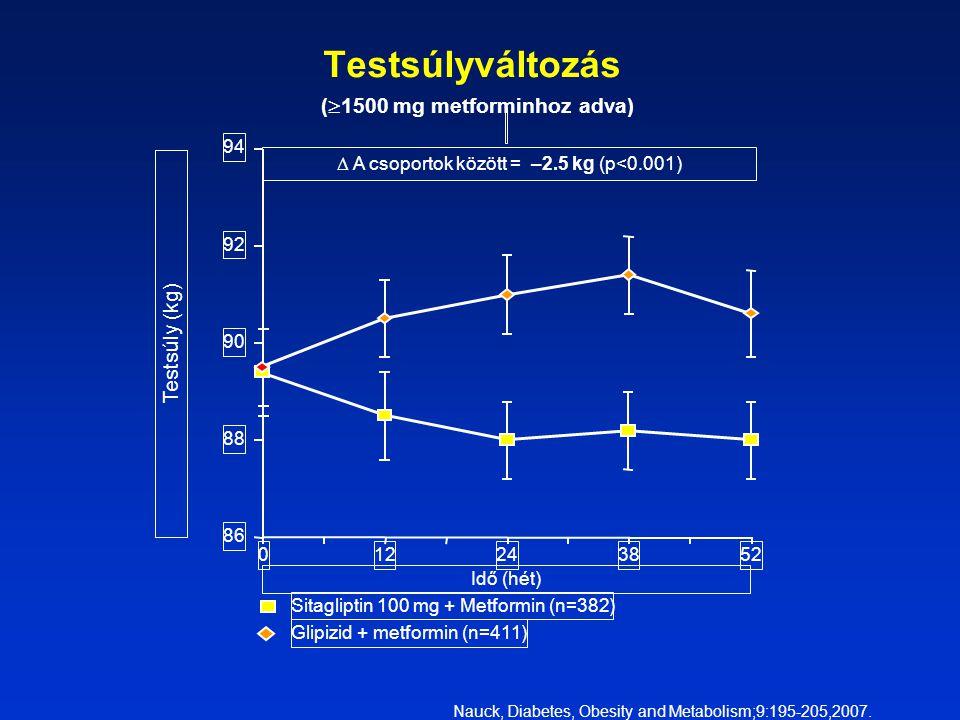 Testsúlyváltozás (1500 mg metforminhoz adva)