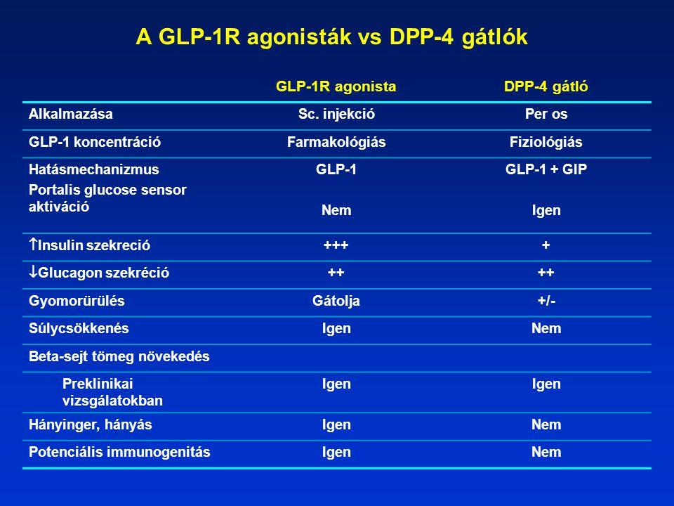 A GLP-1R agonisták vs DPP-4 gátlók