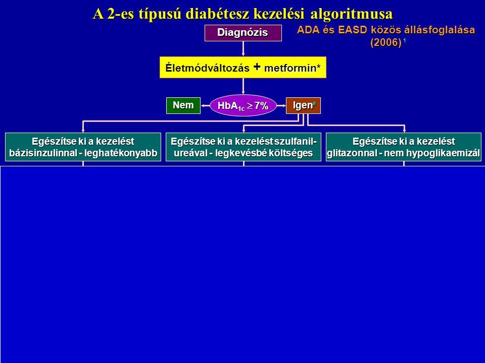 A 2-es típusú diabétesz kezelési algoritmusa