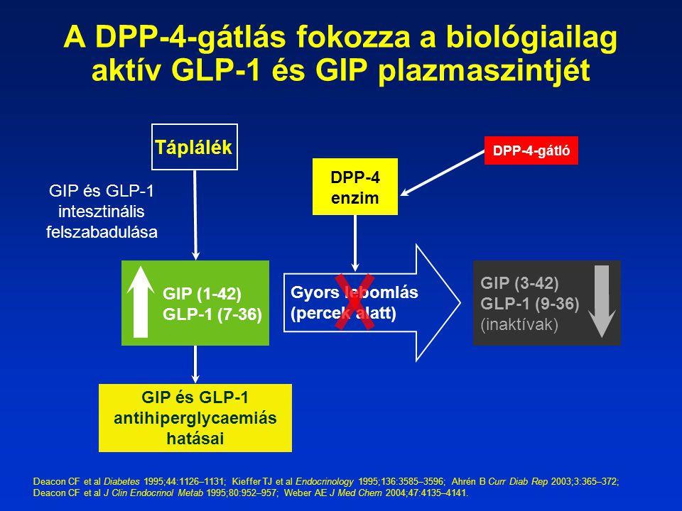 GIP és GLP-1 antihiperglycaemiás