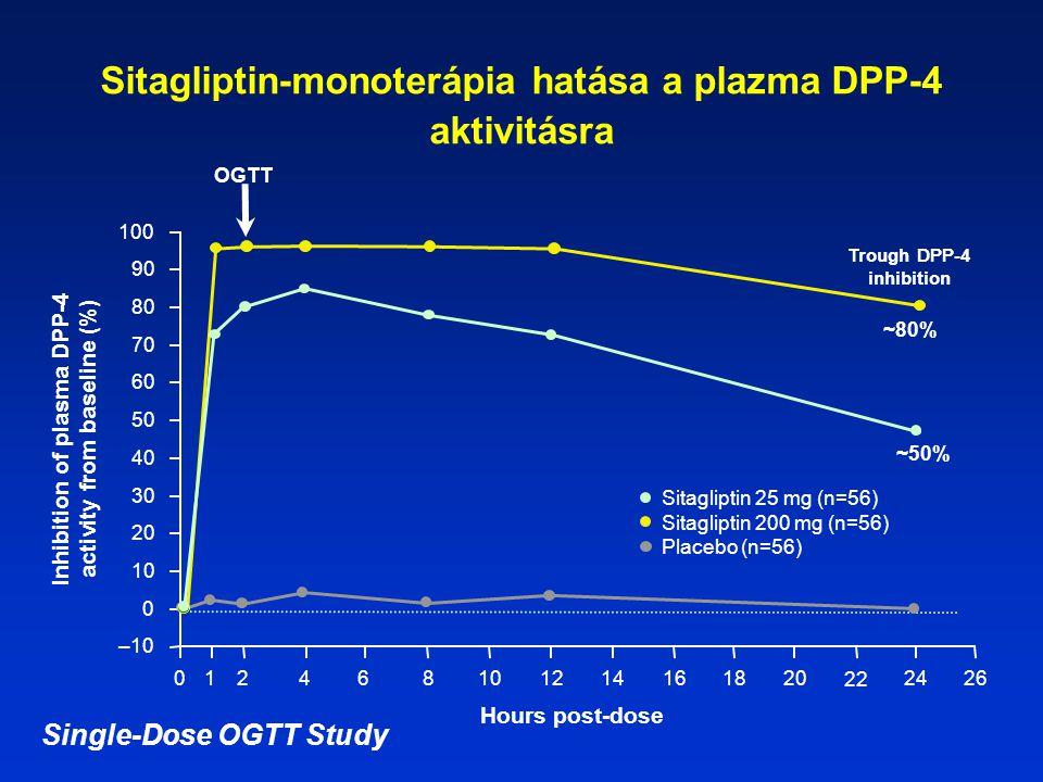 Sitagliptin-monoterápia hatása a plazma DPP-4 aktivitásra