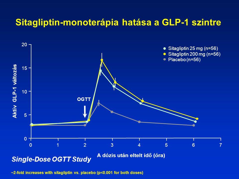 Sitagliptin-monoterápia hatása a GLP-1 szintre