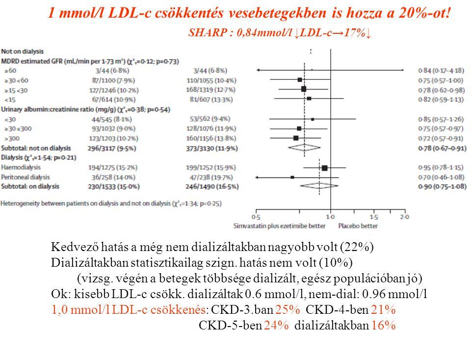 1 mmol/l LDL-c csökkentés vesebetegekben is hozza a 20%-ot