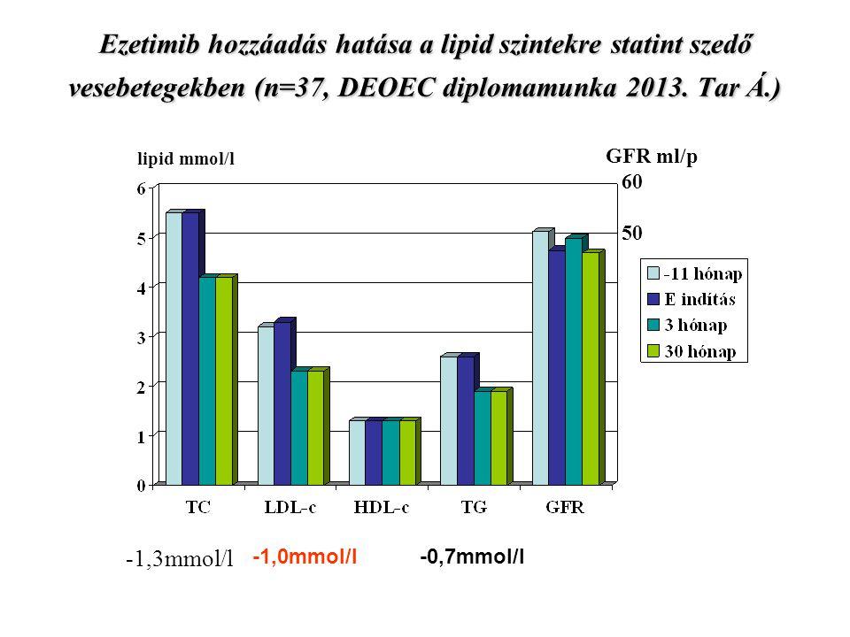 Ezetimib hozzáadás hatása a lipid szintekre statint szedő vesebetegekben (n=37, DEOEC diplomamunka 2013. Tar Á.)